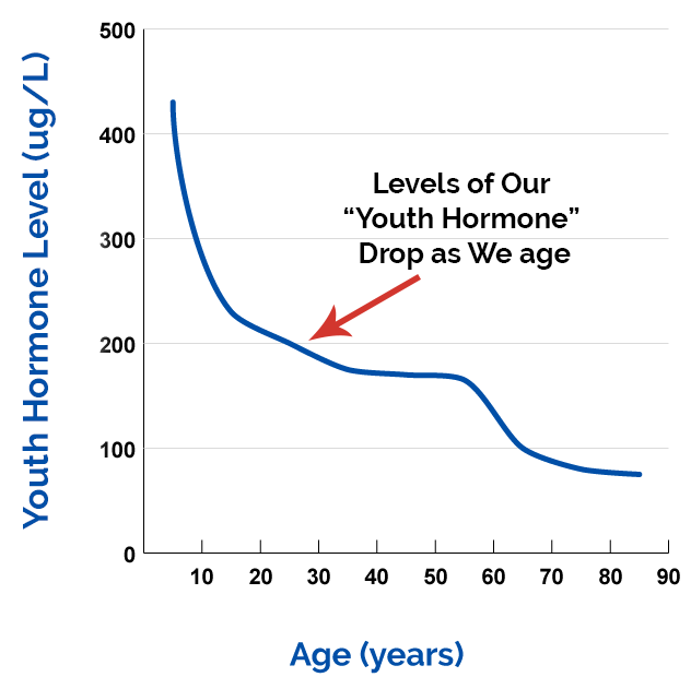Graph depicting how outh hormone decreases with age