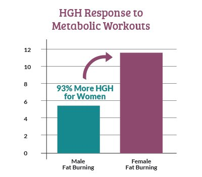 HGH Response rate
