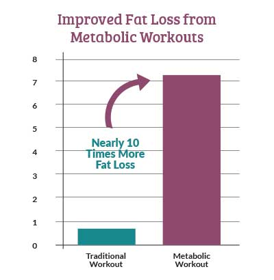 Improved Fat Loss from Metabolic Workouts