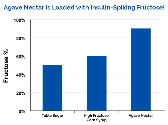 Comparison chart of sugar to HFCS to Agave. Sugar
